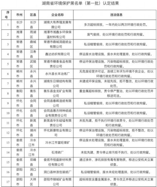 """湖南第一批环保""""黑名单""""公布 34家企业上榜(图)"""