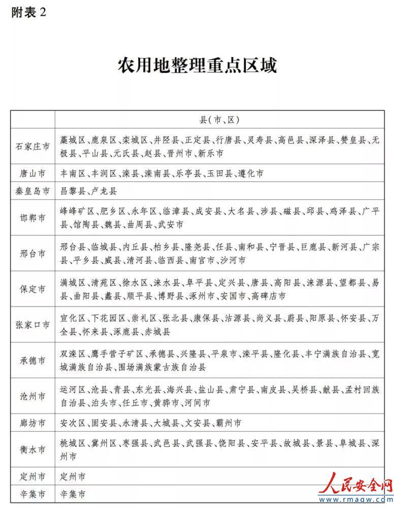 河北划分5大区域,涞源县今后土地将这样调整!