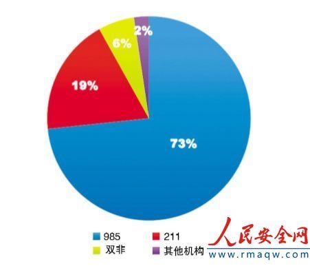 中国高校十大科技进展哪家强?