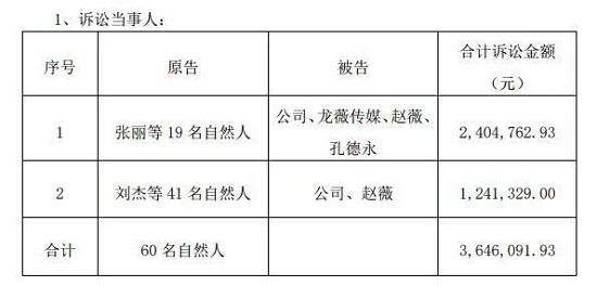 赵薇证券虚假陈述案最新进展:与祥源文化等共同赔逾310万